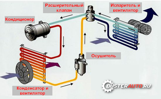 устройство кондиционера