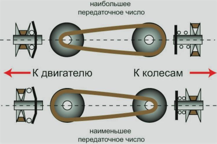 CVT вариатор