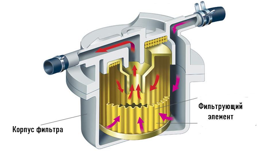 Принцип работы топливного фильтра
